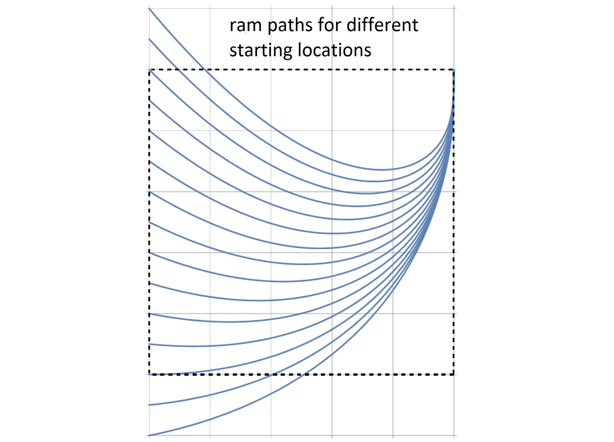 ram_trajectories
