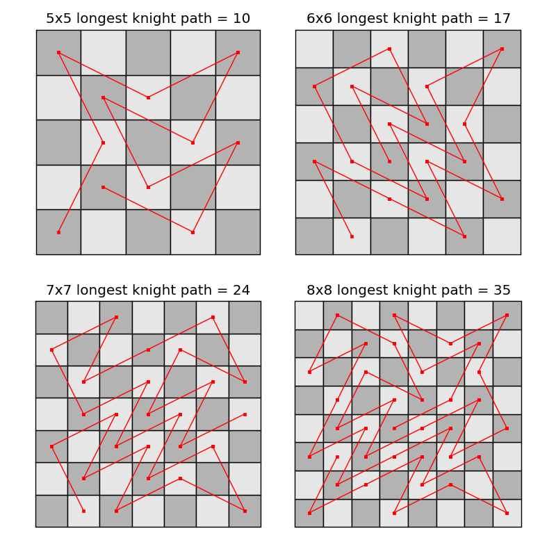 Non-intersecting chessboard paths
