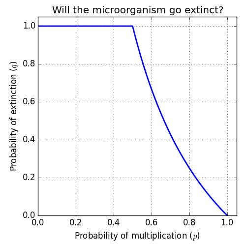 Microorganism multiplication