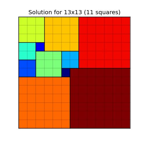 Squaring the square
