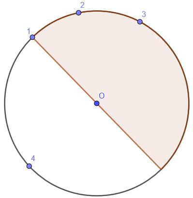 Circular conundrum