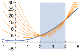 CS/ECE/ISyE 524: Introduction to Optimization | Laurent Lessard